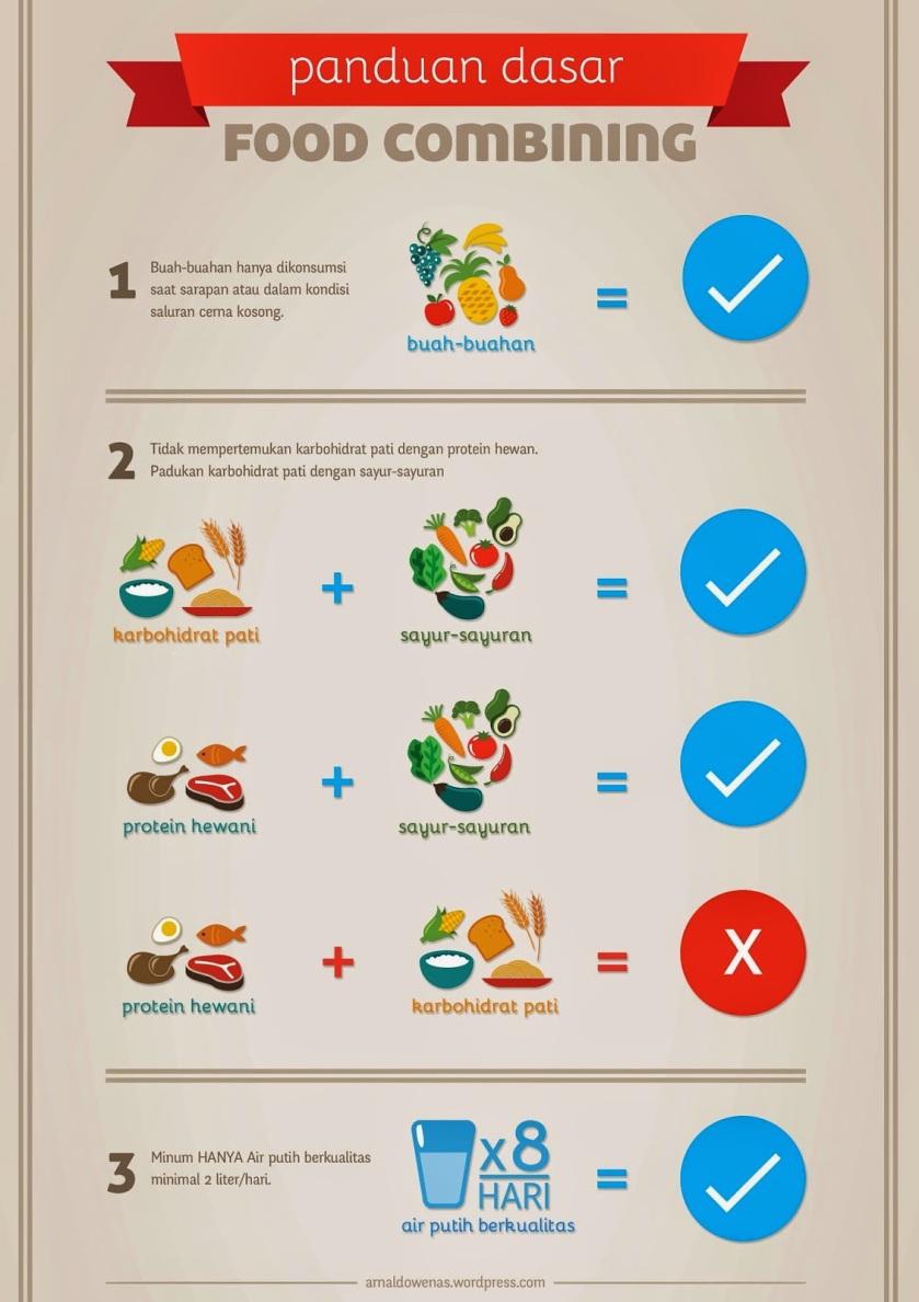 sop-dasar-food-combining-aw1